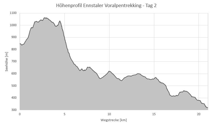 Höhenprofil 2 Tage Ennstaler Voralpentrekking - Tag 2