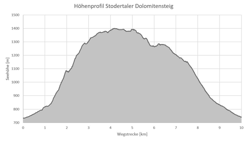 Höhenprofil Dolomitensteig Hinterstoder