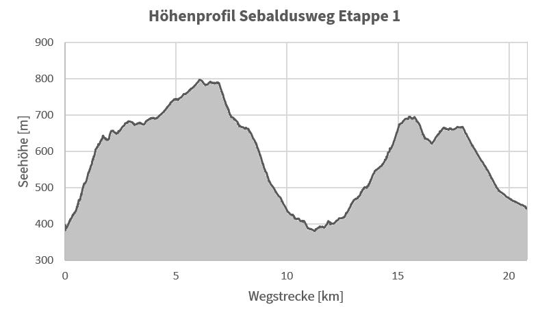 Höhenprofil Sebaldusweg Etappe 1