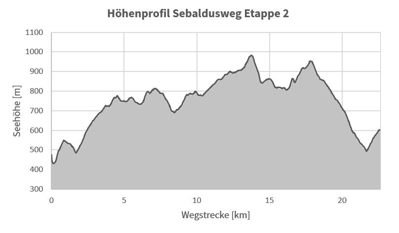 Höhenprofil Sebaldusweg Etappe 2