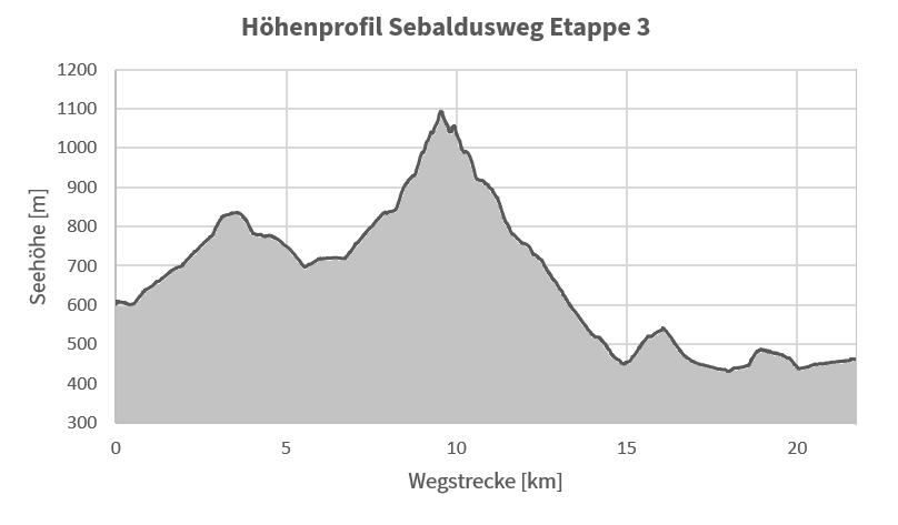 Höhenprofil Sebaldusweg Etappe 3